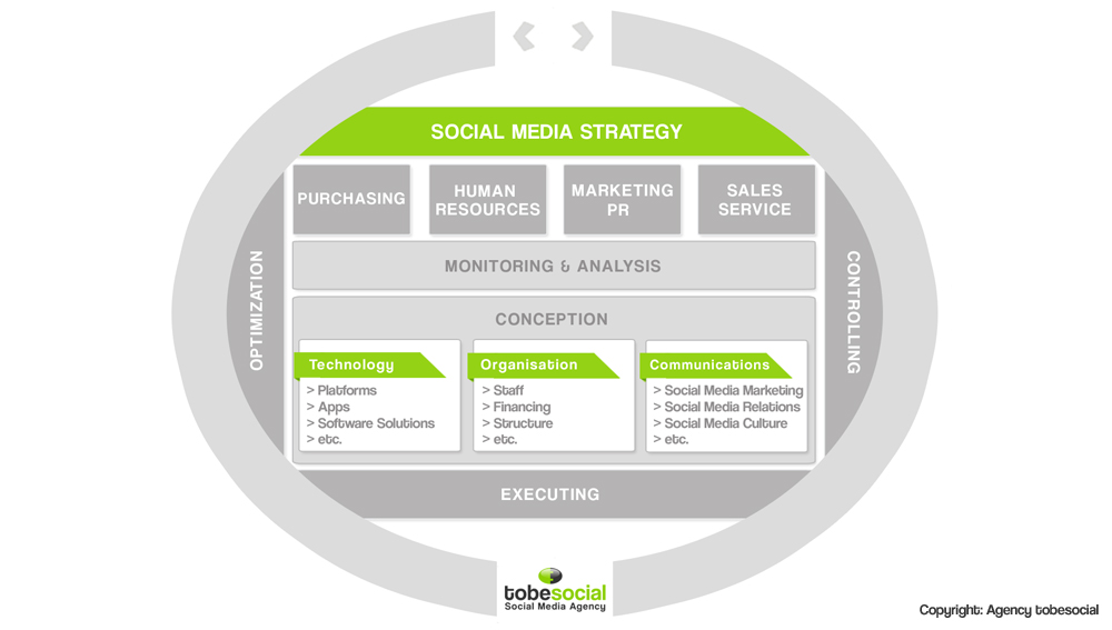agenzia italia strategia social media social media strategy social media marketing social media consultin assistenza social media crisis management