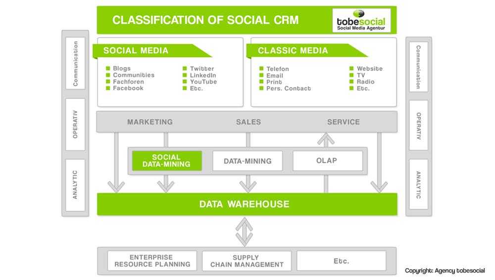 agenzia crm social crm italia milano roma SCRM Social Media Management Social Media CRM