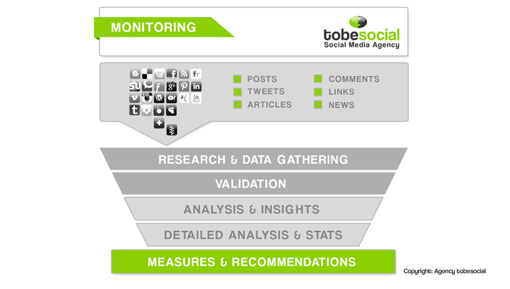 social media monitoring reputation web monitoraggio rete social crm monitoraggio web social monitoring social media analysis strumenti monitoraggio